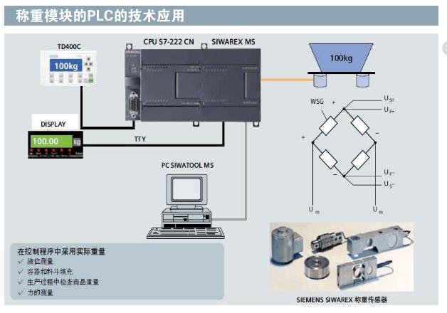 称重模块的PLC的技术应用