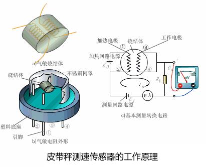 皮带秤测速传感器的工作原理是什么?,往下看,此文帮您