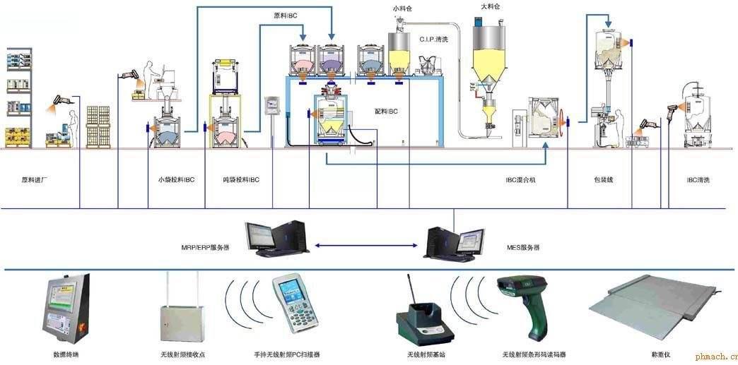 自动配料系统的作用